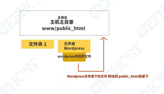 访问不显示wp网站而显示文件夹(目录文件内容前移)